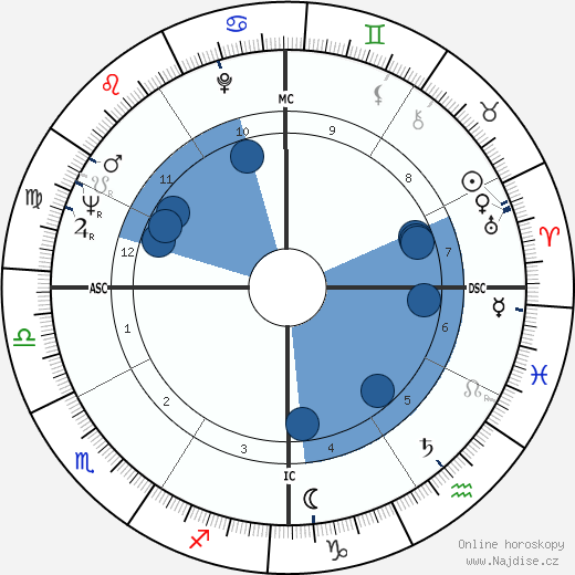 Elizabeth Montgomery wikipedie, horoscope, astrology, instagram