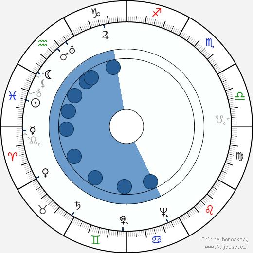 Ella Logan wikipedie, horoscope, astrology, instagram