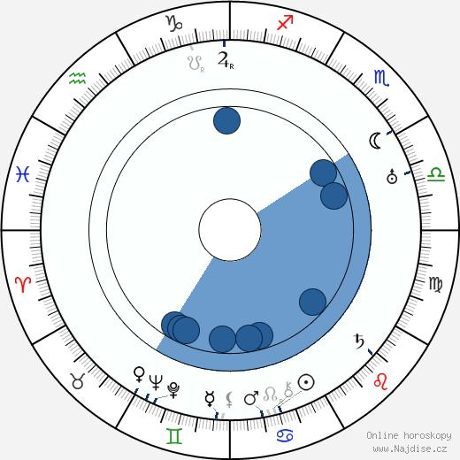 Ella Nollová wikipedie, horoscope, astrology, instagram