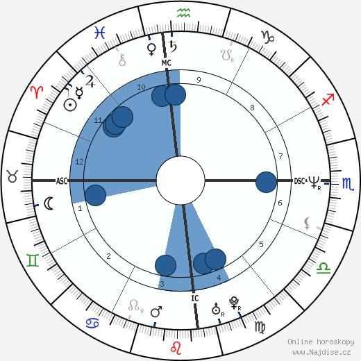 Elle Macpherson wikipedie, horoscope, astrology, instagram