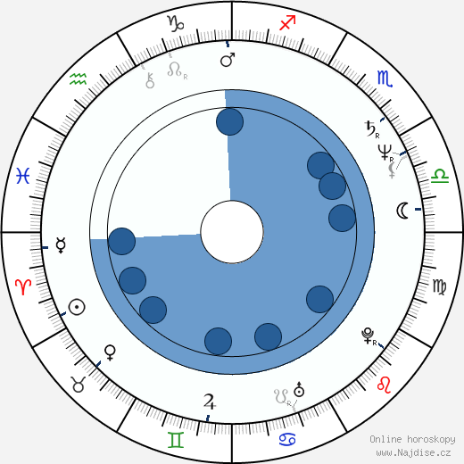 Ellen Barkin wikipedie, horoscope, astrology, instagram