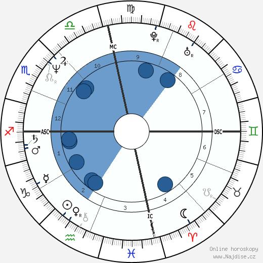 Ellen DeGeneres wikipedie, horoscope, astrology, instagram