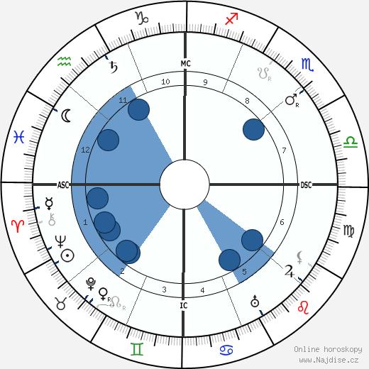 Ellen Glasgow wikipedie, horoscope, astrology, instagram