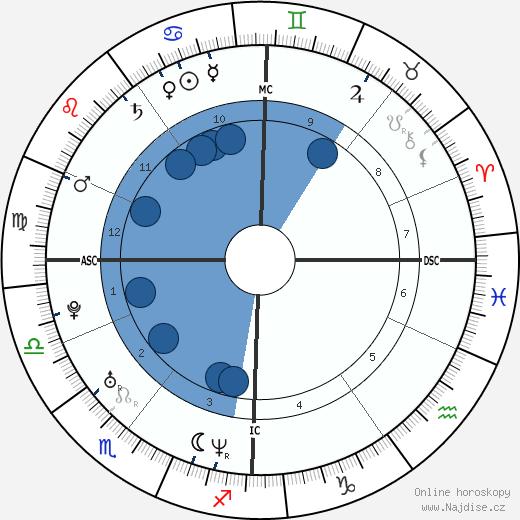Ellen MacArthur wikipedie, horoscope, astrology, instagram