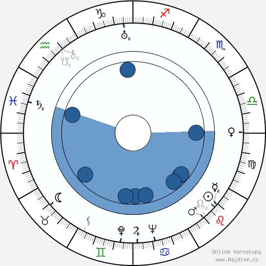 Ellen Schwanneke wikipedie, horoscope, astrology, instagram