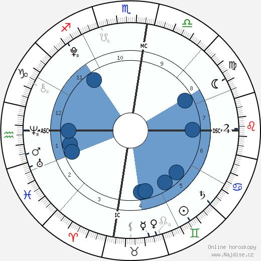 Elliott Wilde wikipedie, horoscope, astrology, instagram
