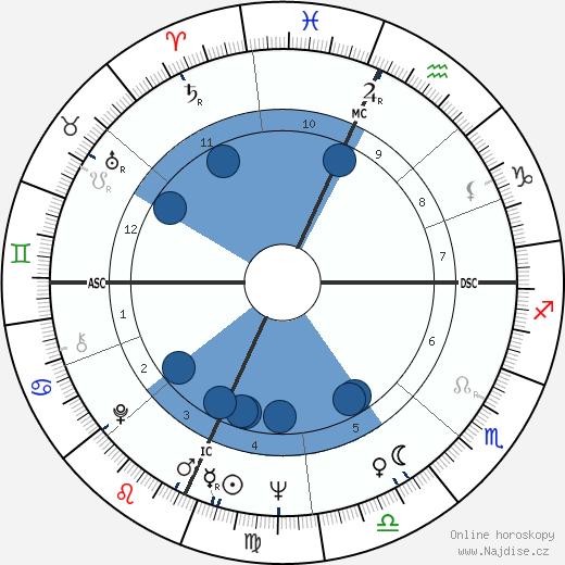 Elliott Gould wikipedie, horoscope, astrology, instagram