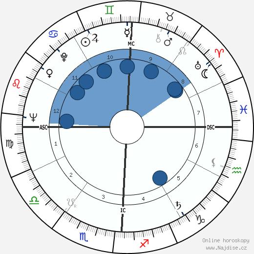 Ellis Rabb wikipedie, horoscope, astrology, instagram
