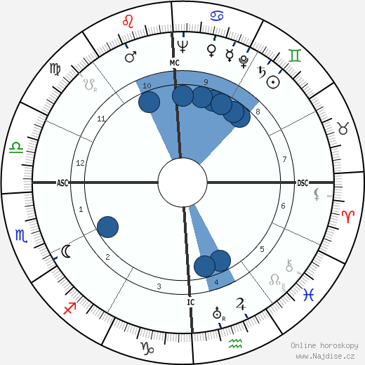 Elmer Boyd Staats wikipedie, horoscope, astrology, instagram