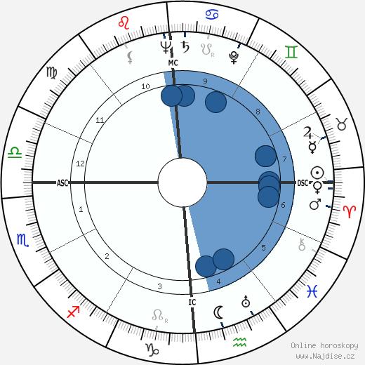 Elmer Gedeon wikipedie, horoscope, astrology, instagram