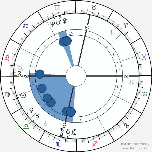 Elsa Triolet wikipedie, horoscope, astrology, instagram