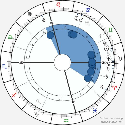 Elsbeth Ebertin wikipedie, horoscope, astrology, instagram
