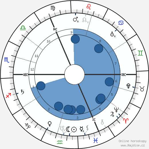 Else Lasker-Schüler wikipedie, horoscope, astrology, instagram
