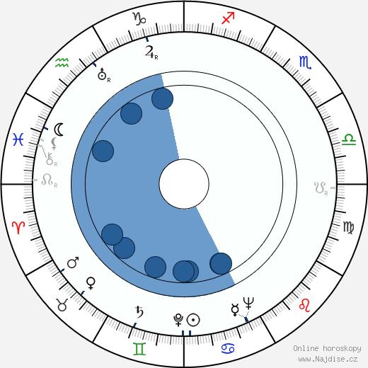 Else Mattila wikipedie, horoscope, astrology, instagram