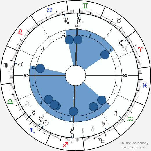 Elsie Kathleen Faithfull wikipedie, horoscope, astrology, instagram