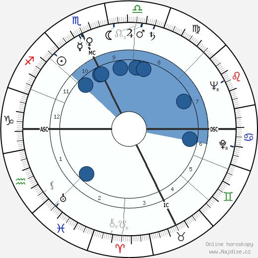 Elwood Babbitt wikipedie, horoscope, astrology, instagram