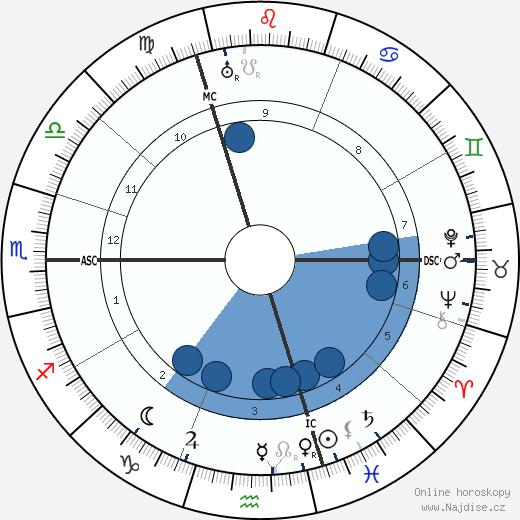 Ema Destinnová wikipedie, horoscope, astrology, instagram