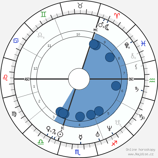 Emanuel Geibel wikipedie, horoscope, astrology, instagram