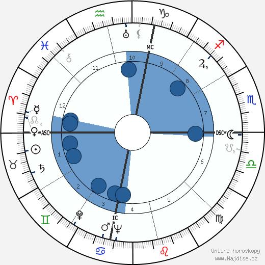 Emery Hawkins wikipedie, horoscope, astrology, instagram