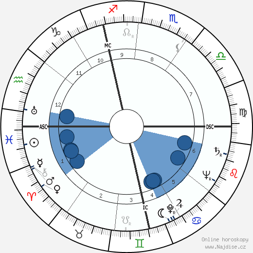Emiel Faignaert wikipedie, horoscope, astrology, instagram