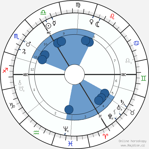 Emil Fischer wikipedie, horoscope, astrology, instagram