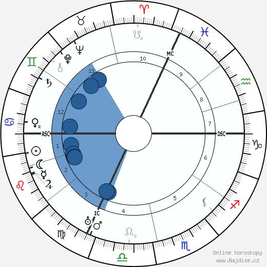 Emil Jannings wikipedie, horoscope, astrology, instagram