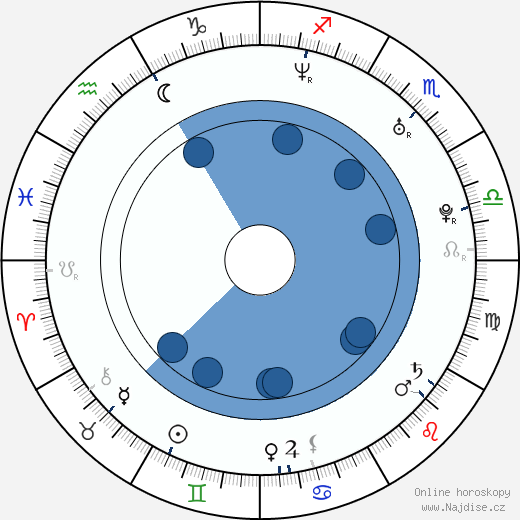 Emil Johnsen wikipedie, horoscope, astrology, instagram