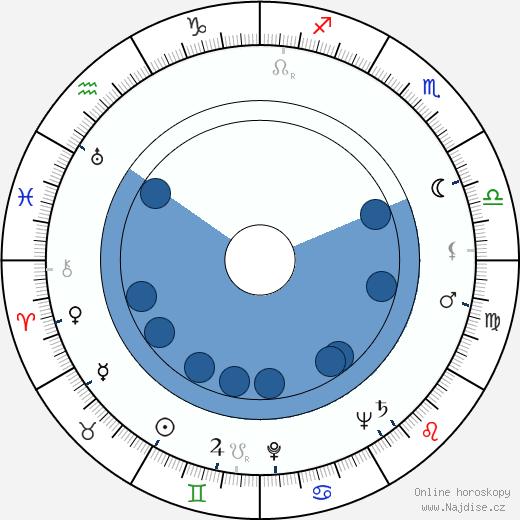 Emil Radok wikipedie, horoscope, astrology, instagram