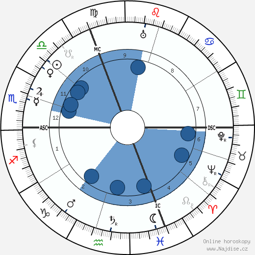 Emil Rudolf Weiss wikipedie, horoscope, astrology, instagram