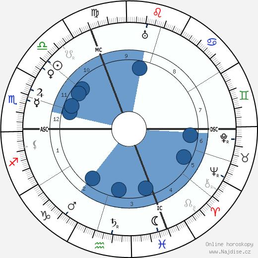Emil Rudolf Weiss wikipedie, horoscope, astrology, instagram