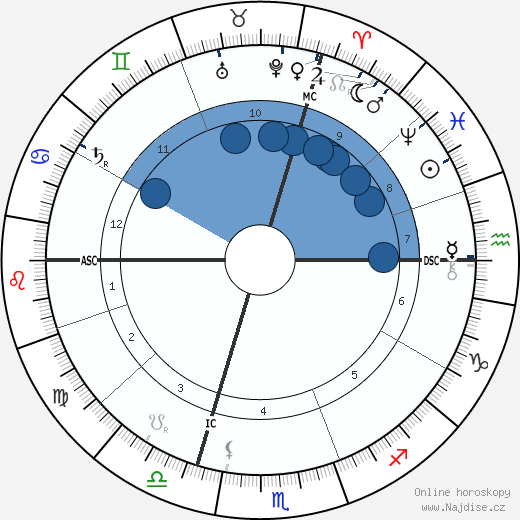 Emile Coue wikipedie, horoscope, astrology, instagram