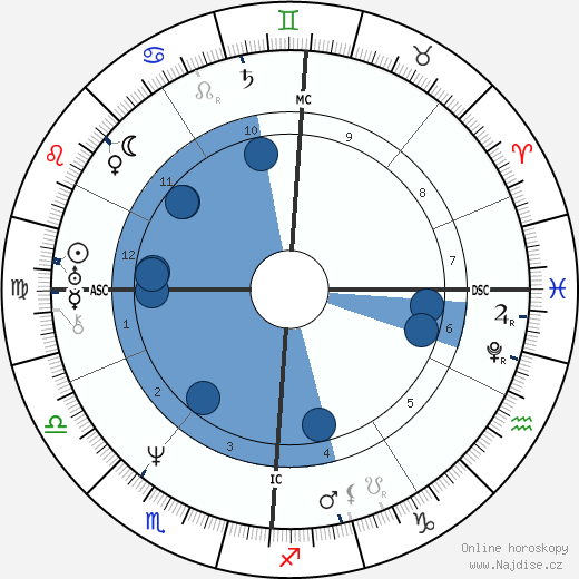Émile Debraux wikipedie, horoscope, astrology, instagram