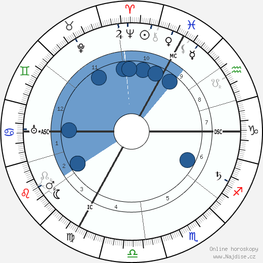 Emile Fabre wikipedie, horoscope, astrology, instagram
