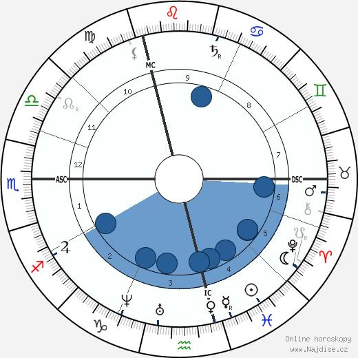 Emile-François Chatrousse wikipedie, horoscope, astrology, instagram