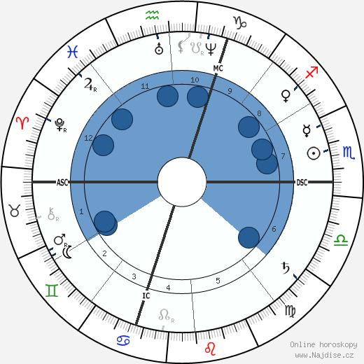 Emile Gaboriau wikipedie, horoscope, astrology, instagram