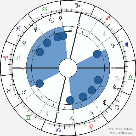 Émile Littré wikipedie, horoscope, astrology, instagram