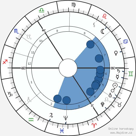 Émile Verhaeren wikipedie, horoscope, astrology, instagram