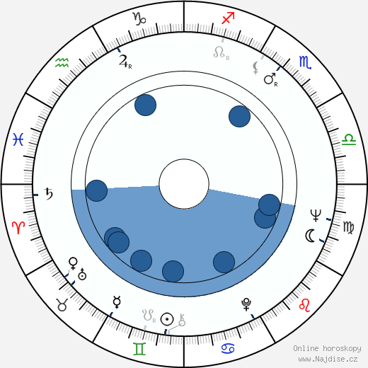 Emília Došeková wikipedie, horoscope, astrology, instagram