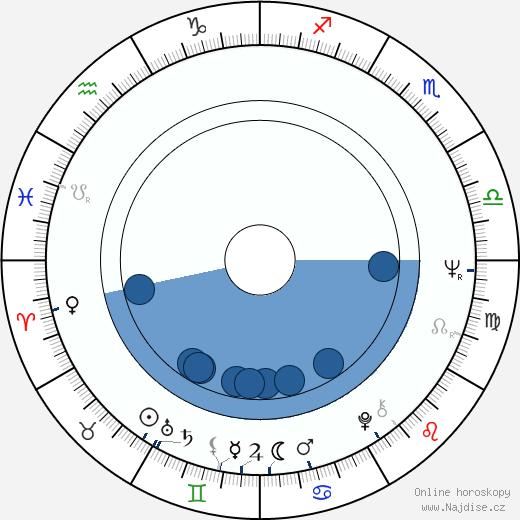 Emília Vášáryová wikipedie, horoscope, astrology, instagram