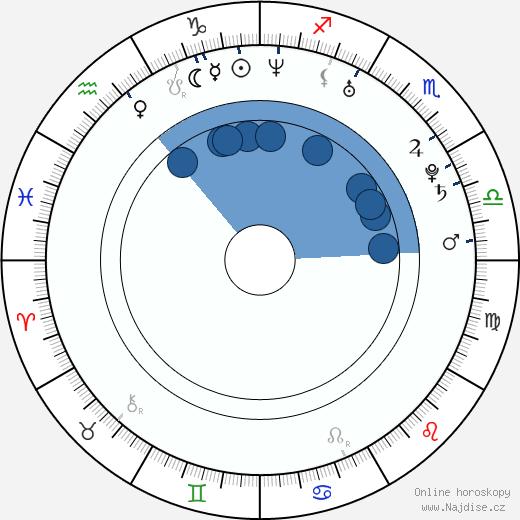 Emilie de Ravin wikipedie, horoscope, astrology, instagram