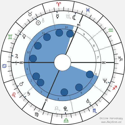 Emilie Dervilliers wikipedie, horoscope, astrology, instagram