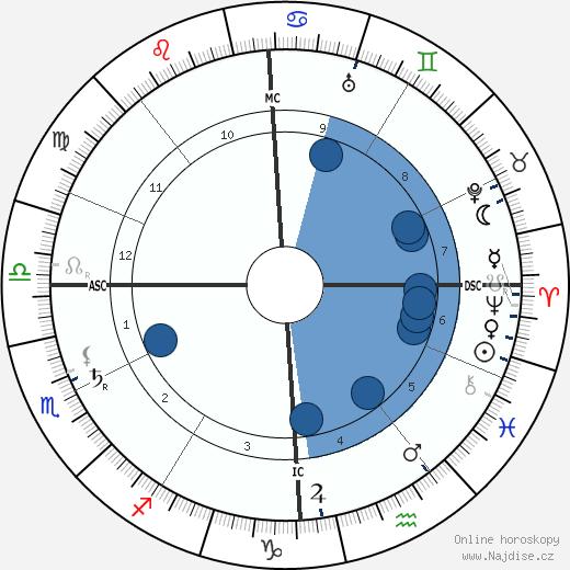 Emilio De Bono wikipedie, horoscope, astrology, instagram