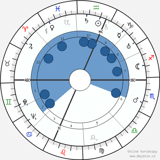 Emilio Segrè wikipedie, horoscope, astrology, instagram