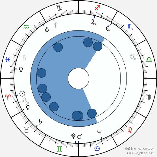 Emilio Tuero wikipedie, horoscope, astrology, instagram