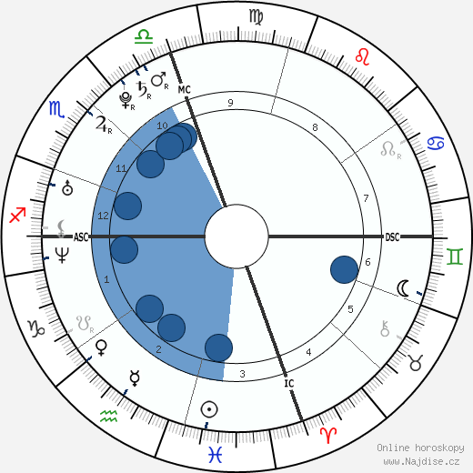 Emily a Francesca Selvaggio wikipedie, horoscope, astrology, instagram