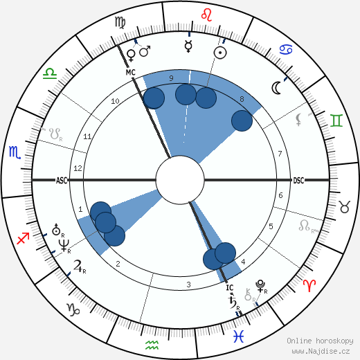 Emily Brontë wikipedie, horoscope, astrology, instagram