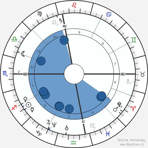 Emily Dickinson wikipedie, horoscope, astrology, instagram
