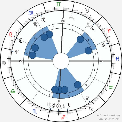 Emily McLaughlin wikipedie, horoscope, astrology, instagram