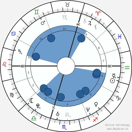 Emma Bunton wikipedie, horoscope, astrology, instagram