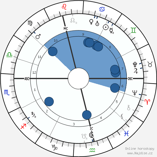 Emma Goldman wikipedie, horoscope, astrology, instagram
